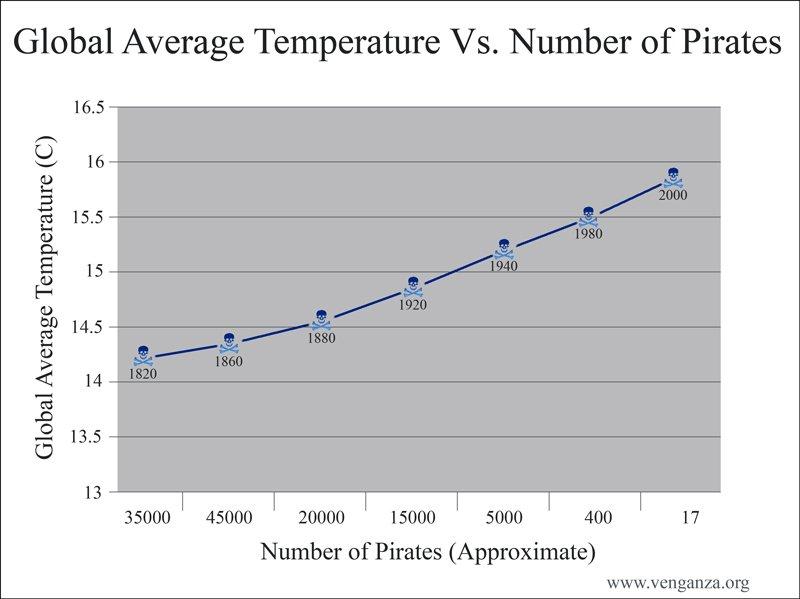 Grafico su rapporto tra pirateria e riscaldamento globale